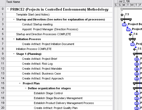 Project Plan In Controlled Environment (prince2 Project Management Method)
