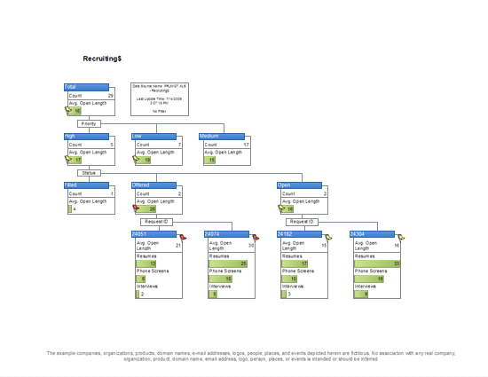 Project Management Flow Chart (u.s. Units)