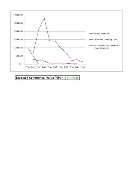 profitability analysis template