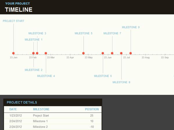 Timeline With Milestones
