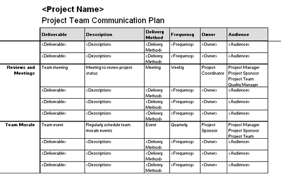 Project Team Communication Plan