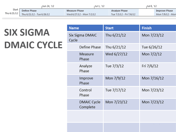 Download Six Sigma Dmaic Cycle For Microsoft Office 2003 2007 2010